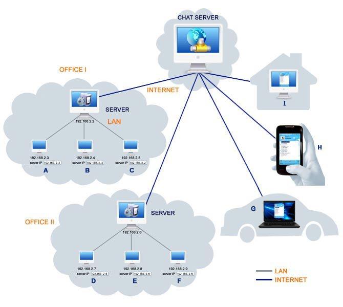 OMessenger Chat Server, Server